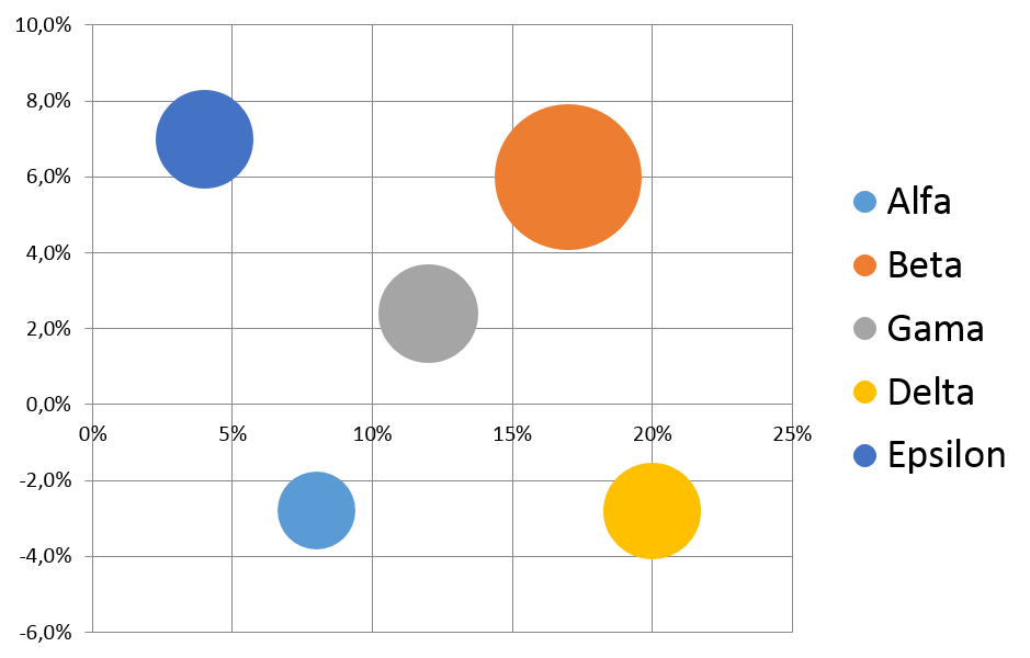 10 bublinový graf s legendou a různobarevnými bublinami
