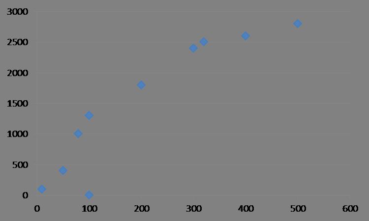 2 graf původních hodnot