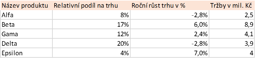 2 zdrojova tabulka