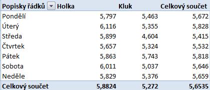 kontingencni_tabulka_procvicovani (3)