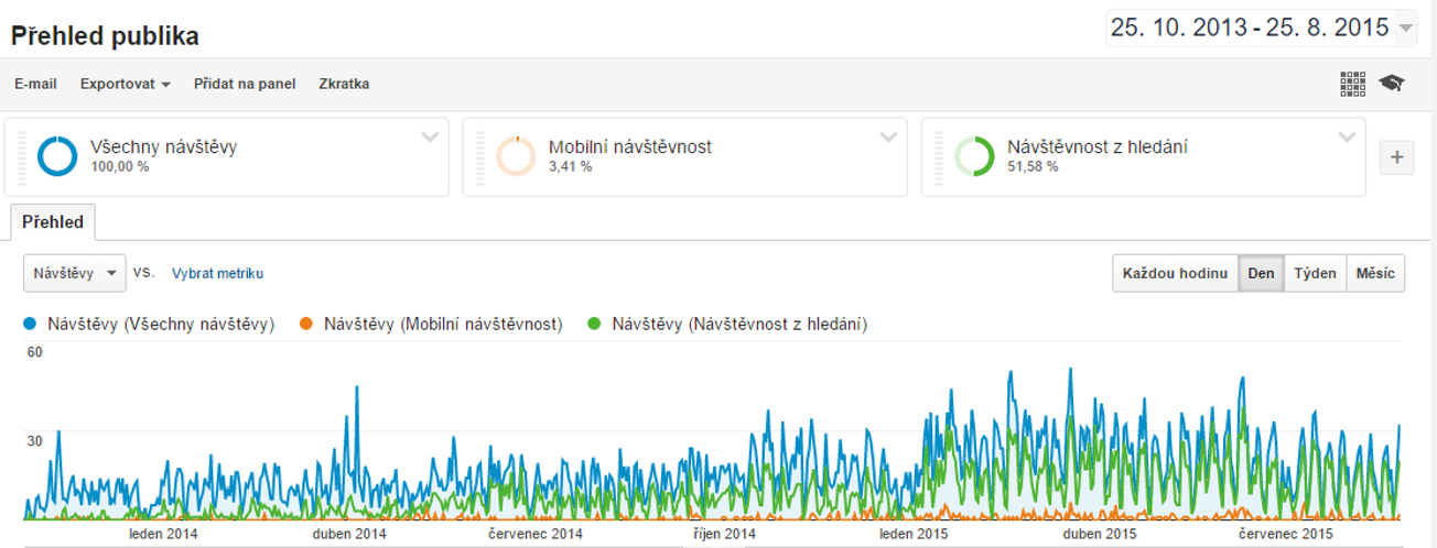 google analytics graf rozdělený na segmenty - Copy