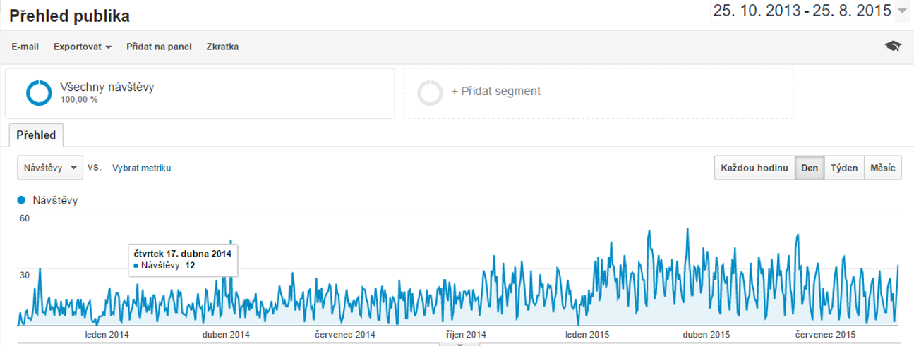 google analytics puvodni graf - Copy